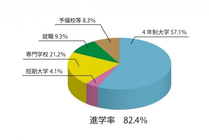 進路円グラフ2018
